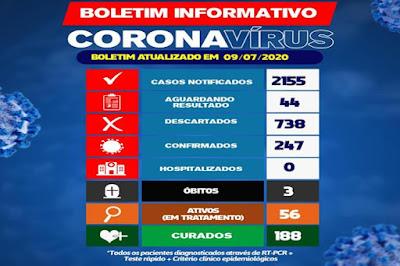 Brumado chega a 188 curados do novo coronavírus