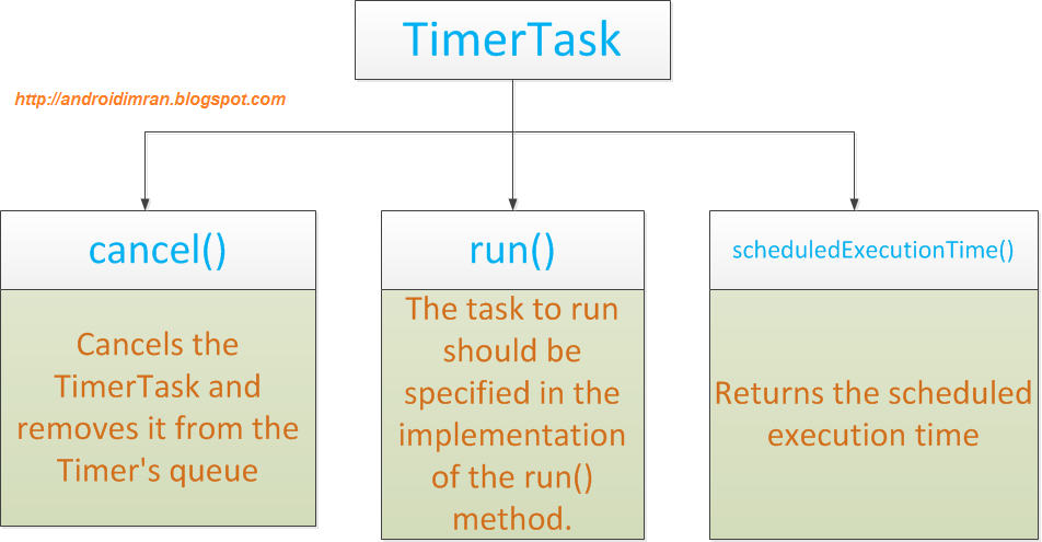 Imran khan's Blog- Android: Android: TimerTask Example