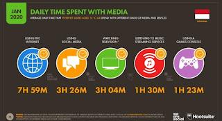 data lama penggunaan internet