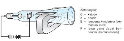 Gambar 2.1 Percobaan Sinar Katoda J.J Thomson