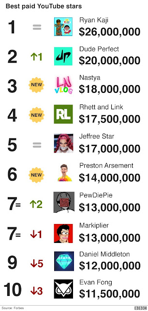 List Of Top 10 YouTube Earners In 2019, As 8-Year-Old Makes $26m