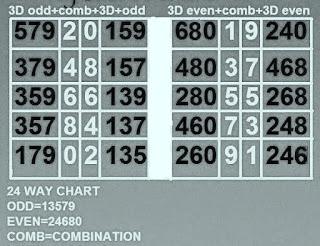 4D Prediction Method
