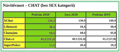 AzaŽurnál - Statistika Podzim 2020