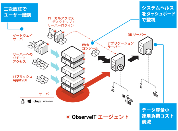 ObserveITエージェント
