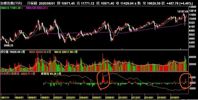 2007/2020年投信大幅買超台股