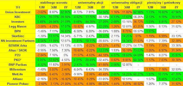 Wyniki IKE i IKZE z funduszami inwestycyjnymi