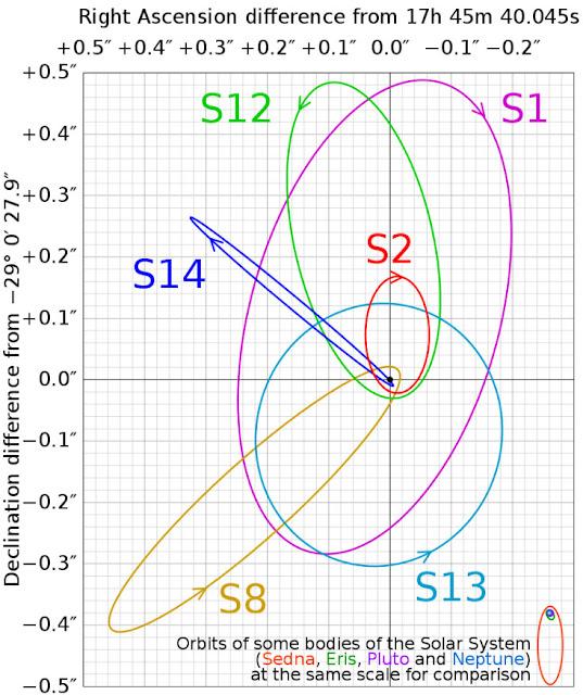 Grupo de estrelas chamadas SO que orbitam próximo do buraco negro central da Via Láctea