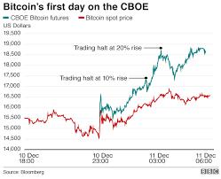 Por qué los futuros de bitcoin afectarían su precio