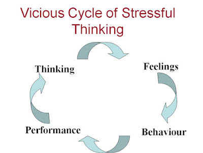 Vicious Cycle of Stressful Thinking