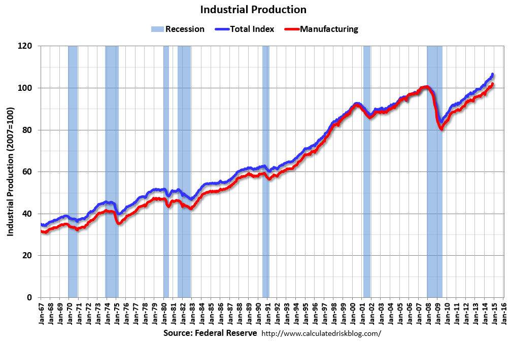 Calculated Risk: Fed: Industrial Production increased 1.3% ...