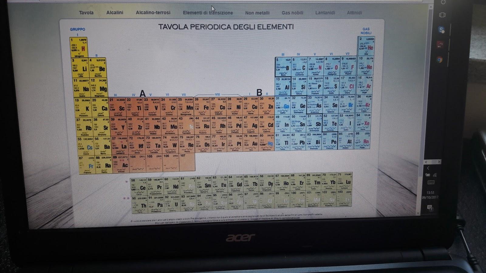 Esperienze di homeschooler tavola periodica e molecole for Ptable and r