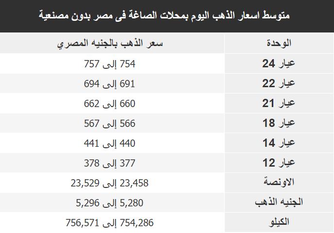 اسعار الذهب اليوم فى مصر Gold الجمعة 13 ديسمبر 2019