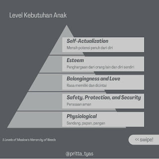 5 Levels of Mashlow Hierarchy Needs