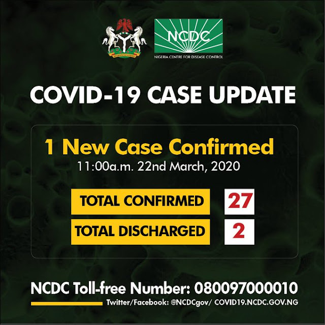 Coronavirus: Nigeria now has 27 Confirmed cases – NCDC