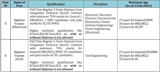 Apply For Diploma Trainee Electrical And Civil Positions In Power Grid