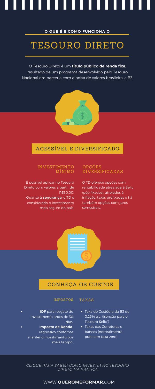 Infográficos para Pinterest Guia Rápido: O Que É Tesouro Direto, Como Funciona e Como Aplicar na Prática
