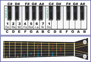 gambar tangga nada c major pada piano dan gitar