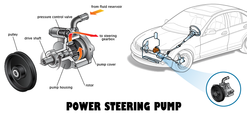 Bad Power Steering Pump