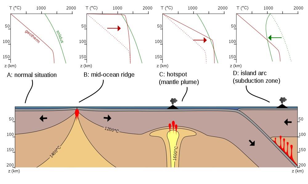 Geothermal Gradient  Geothermal Grad...