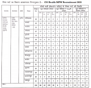CG MPW Recruitment 2020 Online form