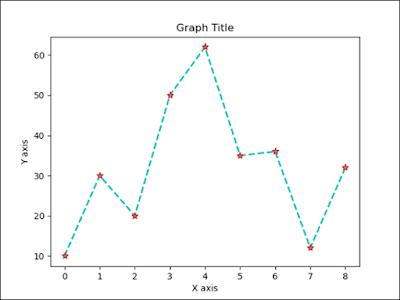 Data Visualization - Line Chart