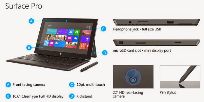 Awesome Surface Pro, Surface Pro Details
