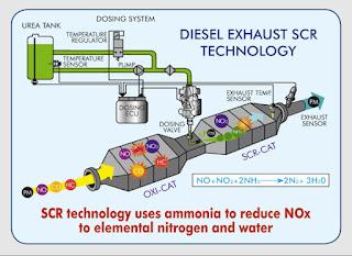 Diesel-Exhaust-Fluid-DEF-particulate-filter-DPF-regeneration-Ultra-low sulfur