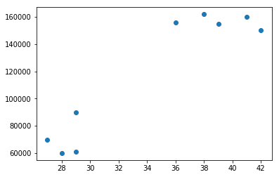 Image contains a scatter plot of dataset having a smaller number of data points wirh only two features.