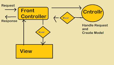 best skill for java developer - spring
