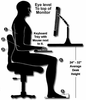 Observe The Proper Sitting Posture In A Good Chair That Is Designed For Desk Work Your Back Should Be Straight Shoulders And Top Of