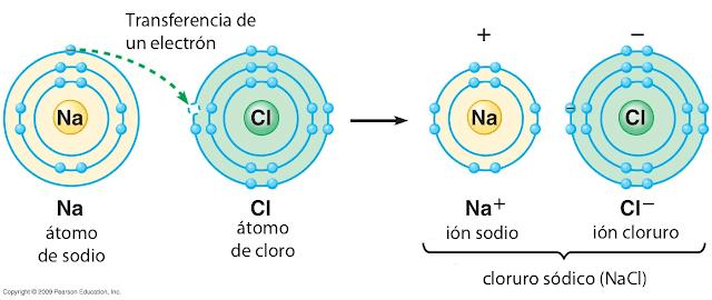 transferencia de electron iónico