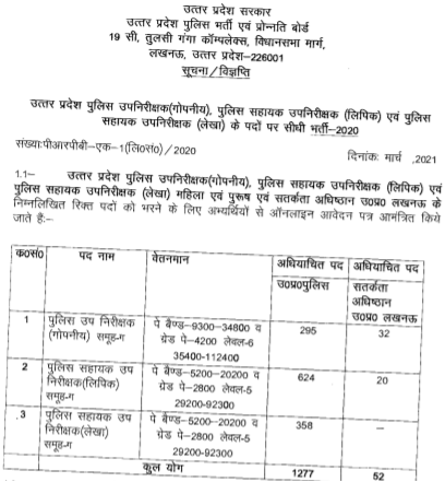 UP Police ASI Recruitment 2021 Apply Online
