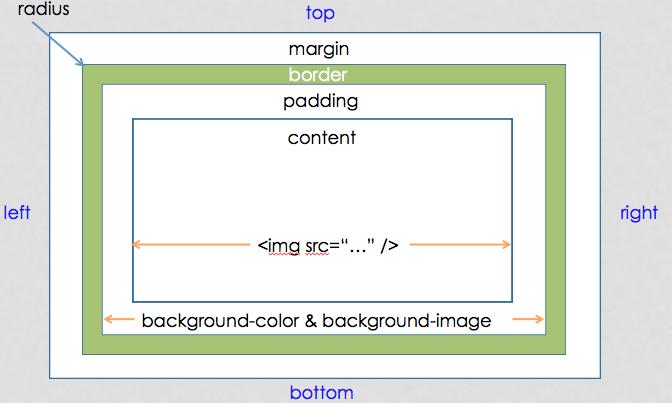 熊伯的外接硬碟: CSS3 Box Model