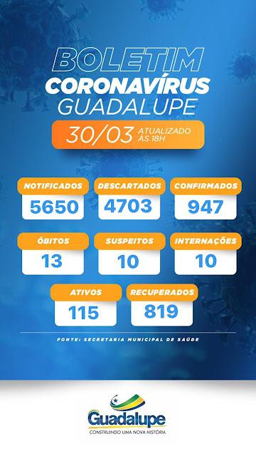 Guadalupe tem 10 novos casos de covid - 19 na terça - feira, 30/03