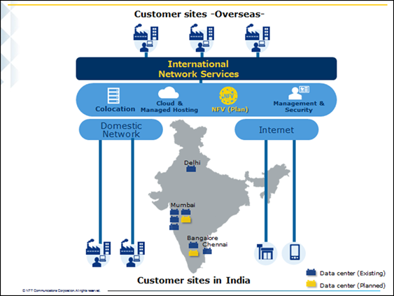 NTT Communications Expands Presence in India to Meet Growing Digital Demand
