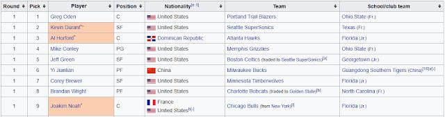 https://en.wikipedia.org/wiki/2007_NBA_draft
