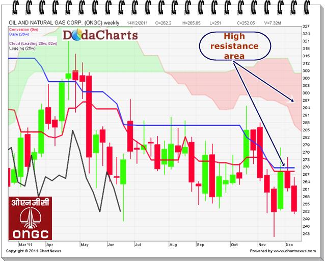 ONGC Techncial chart