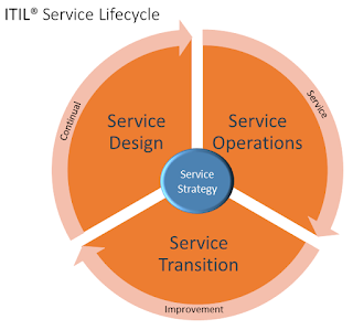 ITIL® Service Lifecycle