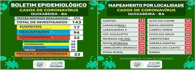 Quixabeira tem 05 casos de Covid-19