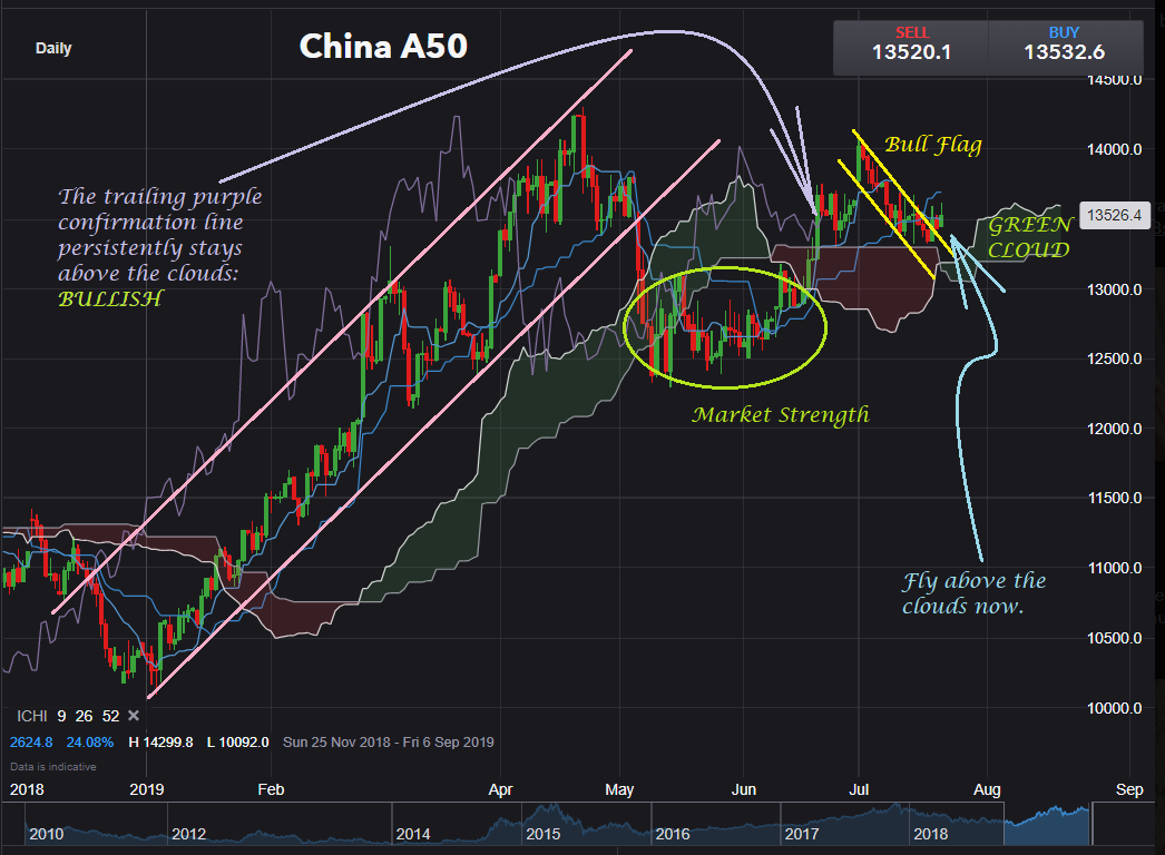 Donovan Norfolk's Market Analysis: China A50 Index
