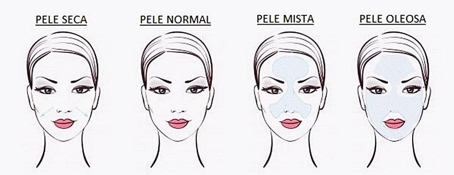 Descubra qual o seu tipo de pele!