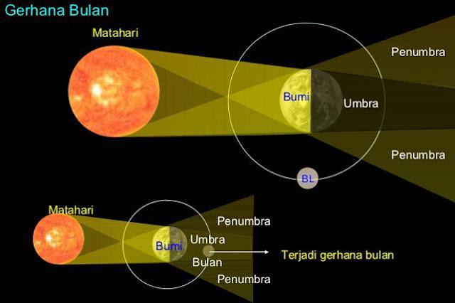 Proses Terjadinya Gerhana Bulan Beserta Jenis-jenis dan Dampaknya