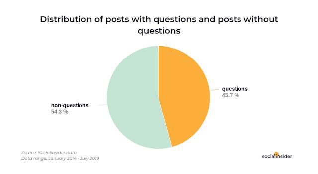 posts-preguntas