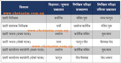 Nepal Police (Janpad) Vacancy