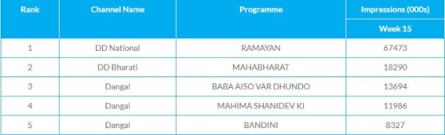 highest trp show in India 2020