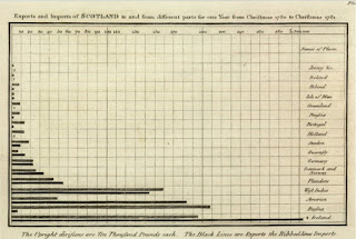 dafideff Diagram batang pertama karya William Playfair