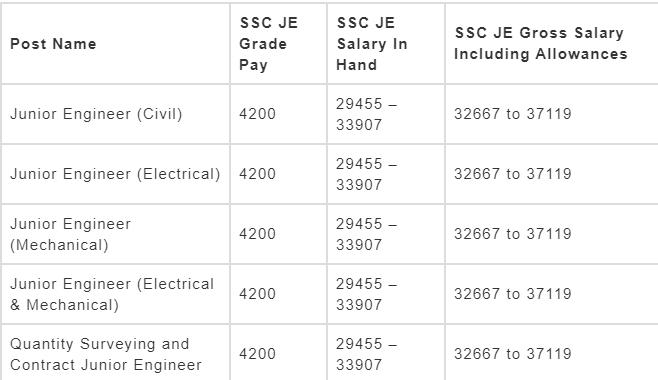 ssc je pay scale