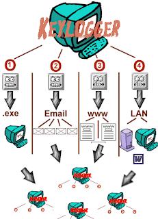 Tips agar terhindar dari ancaman virus dan malware saat online