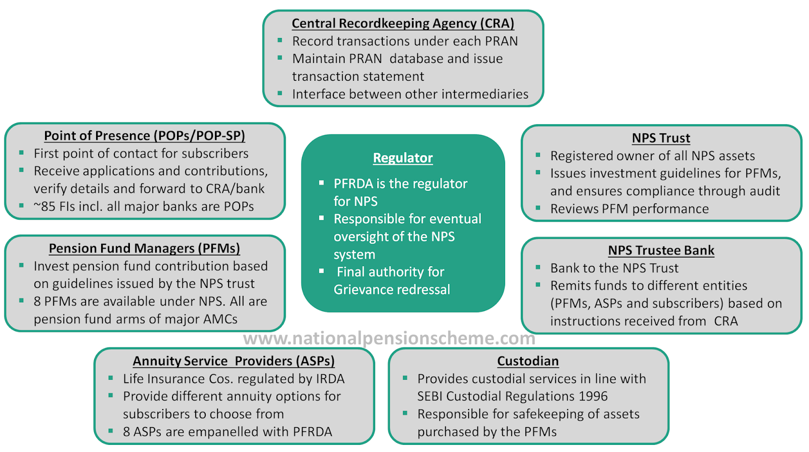 Roles and function of different intermediaries in the NPS system