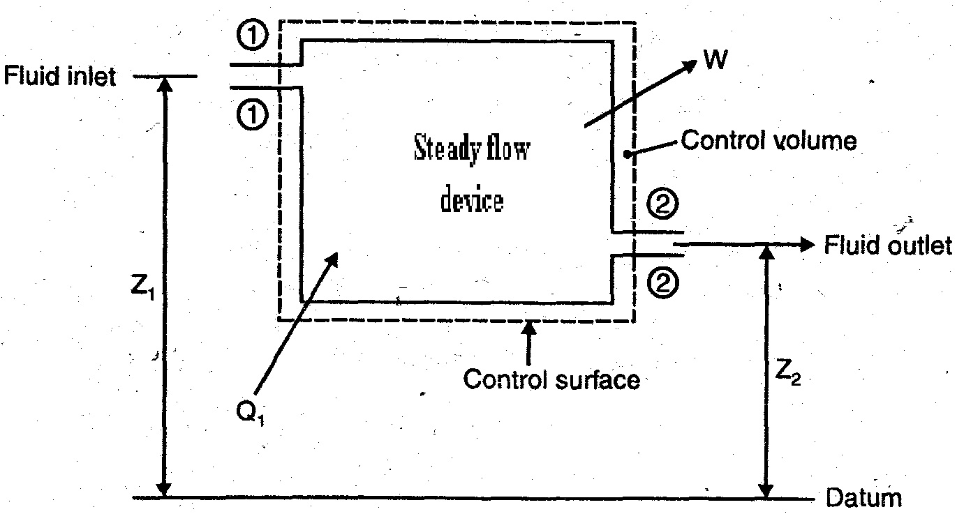 medium resolution of steady flow process